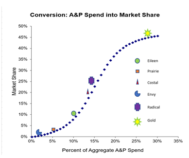 S-curve showing relationship between market share (y) and A&P spend (x)